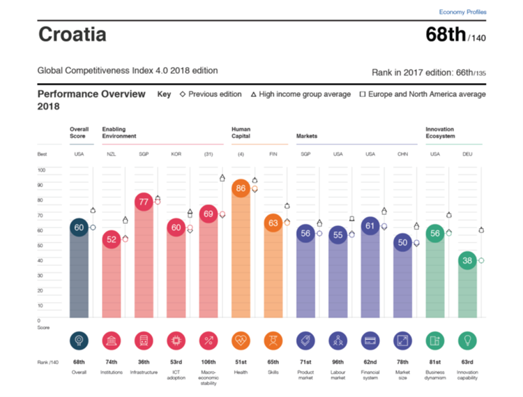 Slika /2018 Vijesti/Global-competitiveness-Index-4.0.2018-edition.png